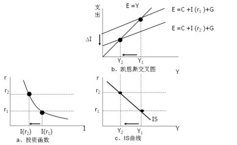 宏观经济总量模型_宏观经济理论模型
