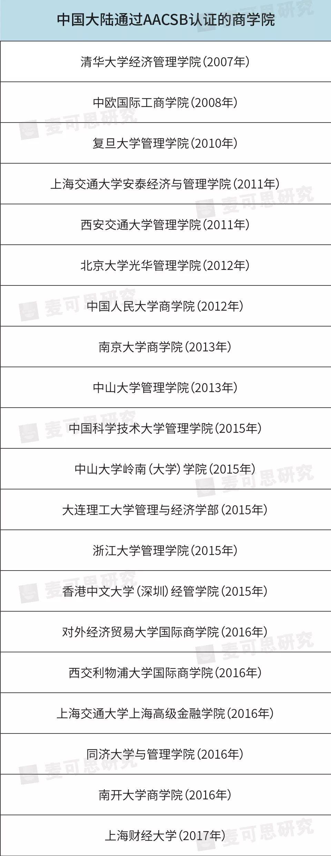 清华、北大、复旦等47所中国高校已通过此国际认证……