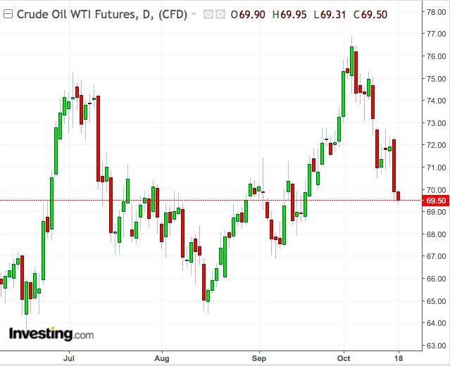 """油价为何下跌?四个事实反驳""""石油供应短缺论""""!"""