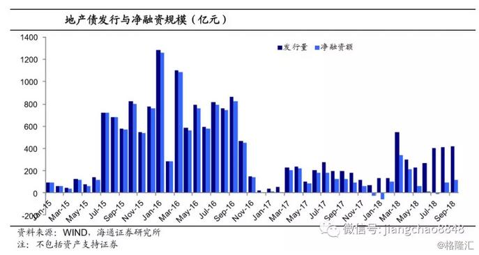 姜超:融资无显著好转,地产债风险难降