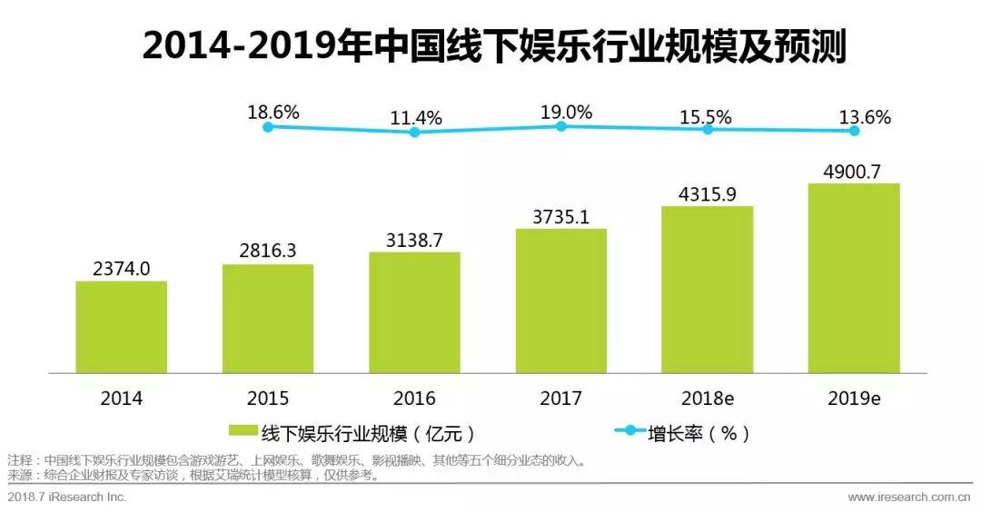 搜狐产品经理武哥推荐:2018年中国新生代线下娱乐消费升级研究报告