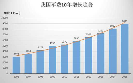中国的军费gdp_中国军费2021增长