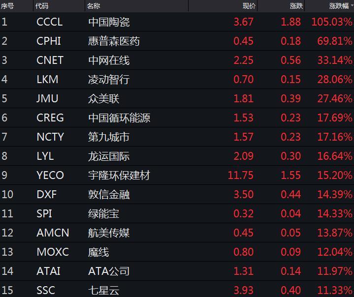 美三大股指全线下跌 道指跌近330点