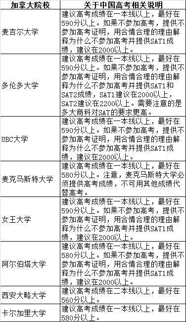 高考成績再被世界名校認可,但奉勸中國高中生別高興的太早!