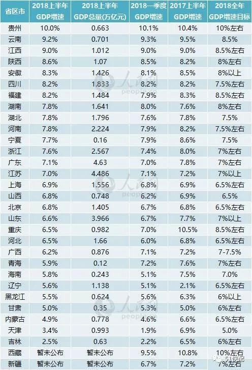 2821各省gdp_一季度18省市GDP增速跑赢全国 辽宁垫底仅1.9