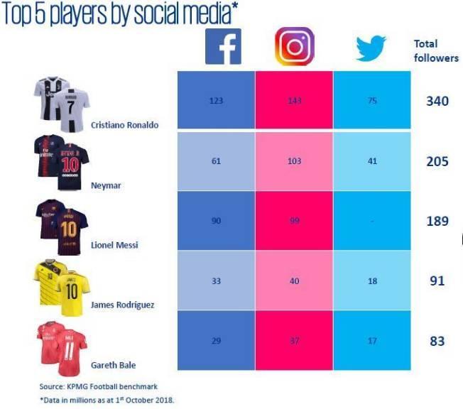 C罗全球粉丝3.4亿,社交媒体影响力全球第一