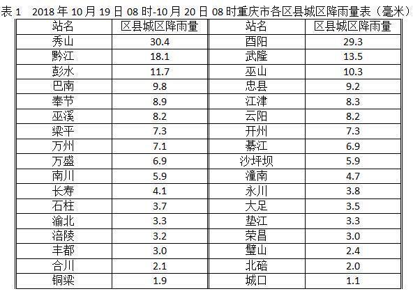 今起三天重庆持续阴雨天气 全市最高气温难超20℃