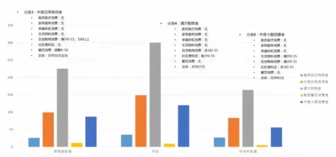养老大数据分析辅助决策平台技术研究