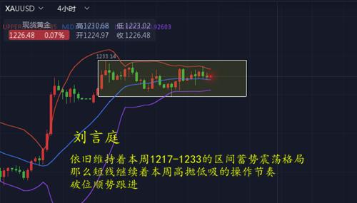 刘言庭:10.20-21黄金周评!下周行情走势解析