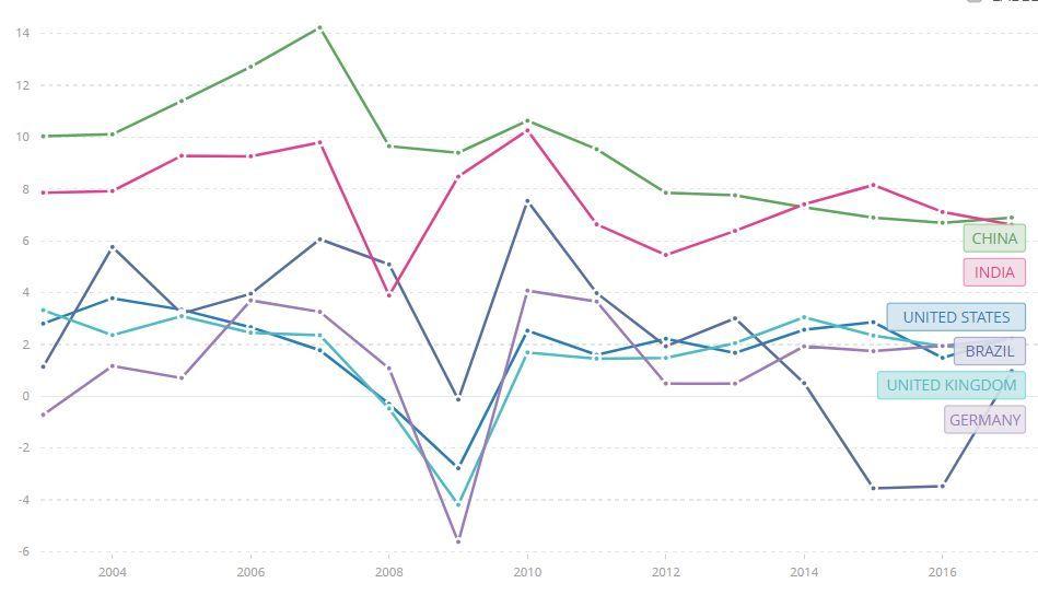 新兴gdp_美联储货币政策正常化,新兴经济体将面临怎样的风险(2)