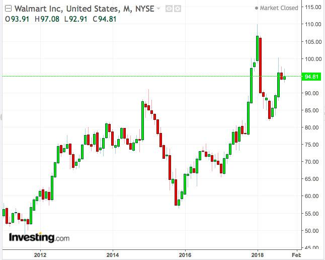 熊市来临时如何保护你的投资组合?买入低贝塔股票是关键
