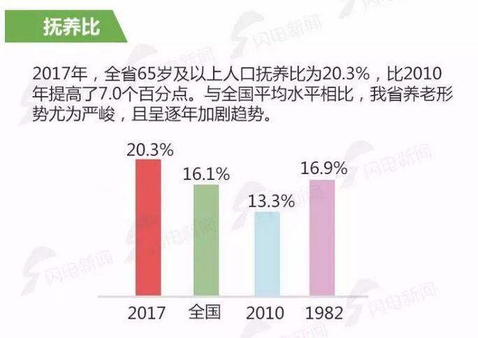 2019年山东省老年人人口数据_山东省地图