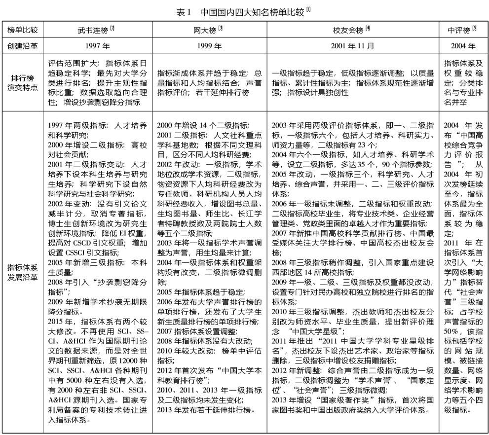 哪个排名更靠谱?中国大学四大知名排行榜对比分析