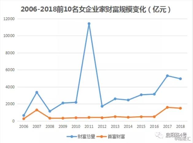 中国女富豪13年浮沉录!