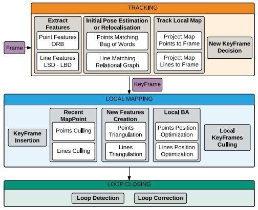 泡泡图灵智库】PL-SLAM: 基于点线特征的实时单目VSLAM算法(ICRA