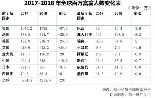 52万亿美元!中国家庭总财富超过日本了