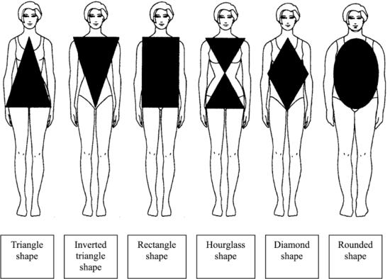 女性黄金身材比例公式,你达标了吗?