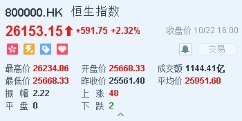 港股收盘(10.22)|恒指涨591点报26153点 腾讯(00700)涨超3%收复290元关口