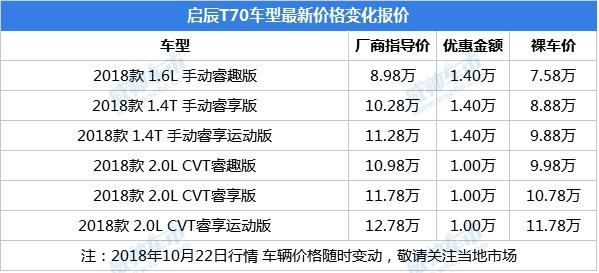 自主高质紧凑型SUV,启辰T70和瑞虎5x你喜欢哪款?广州最高降价1.4