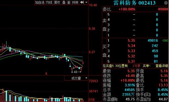 雷科防务:拟回购股份3亿元至5亿元 股票开盘3分钟涨停