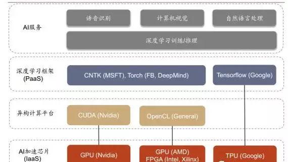 AI晶片最新格局分析 科技 第8張