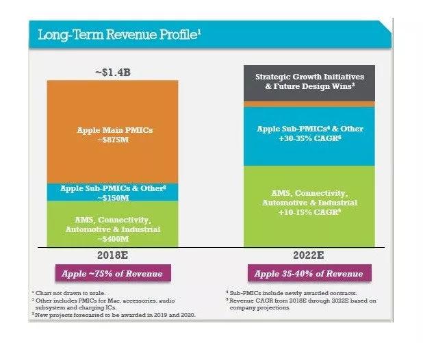 苹果收购Dialog电源管理芯片资源 对双方发展有何影响?