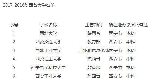 陕西西安的这所非211大学,王牌上风专业浩瀚,就业环境好