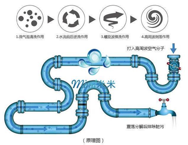高周波水管清洗机的原理是什么? 必赢的清洗设备好用吗?