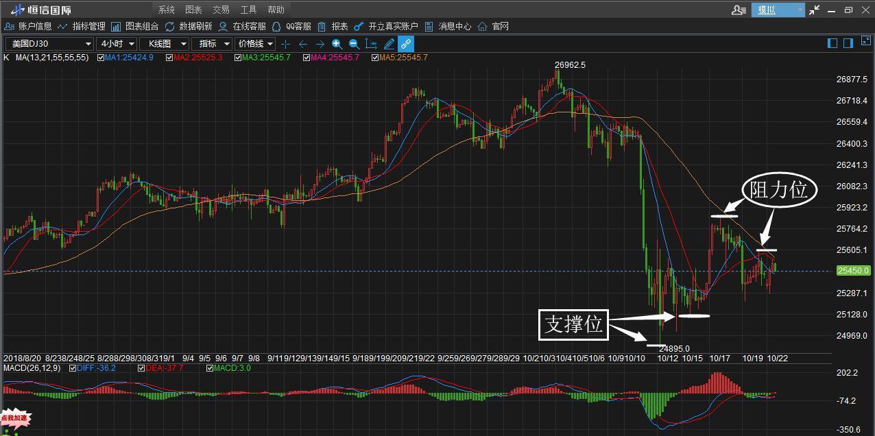 恒信国际:亚洲股市大幅上涨,小心欧美股市大反弹!