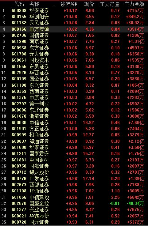 """信息量很大!关键时刻,A股大涨背后,中国企业需要两颗""""心""""!"""