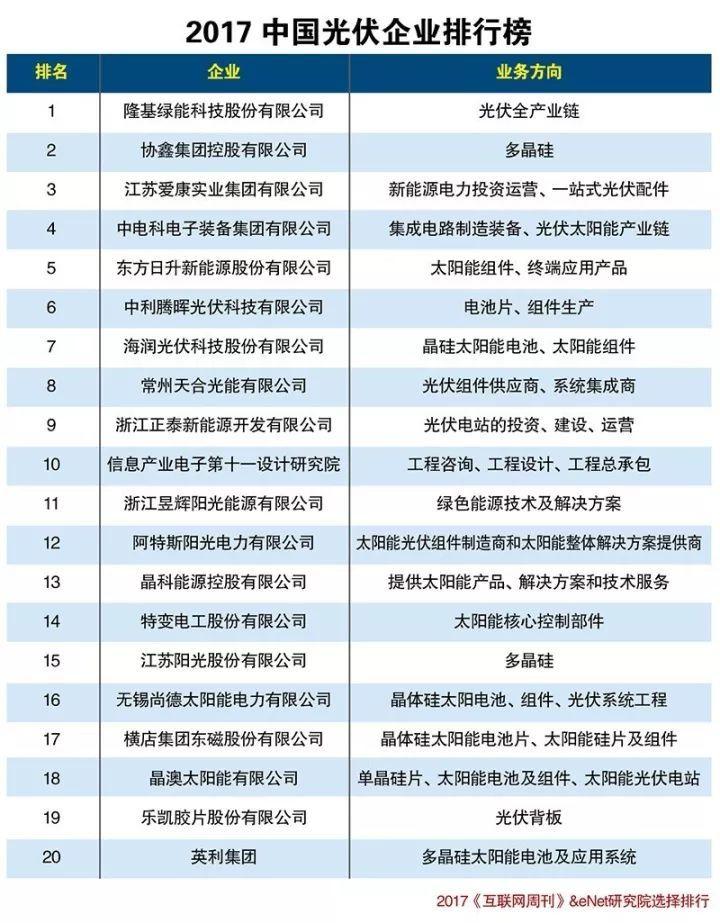 2019中国光伏企业排行_光伏发电收入损失补偿险 面市 未来将推分布式险