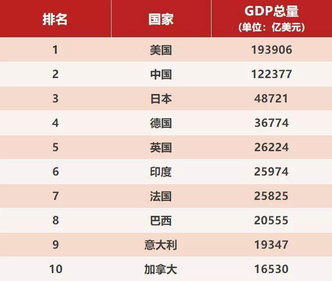 中国gdp世界排名_2013年GDP涨幅为7.7