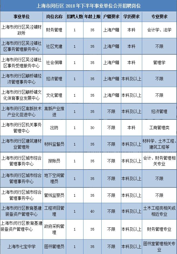 【招聘】闵行区2018年下半年事业单位招聘开始!70多个岗位等你来