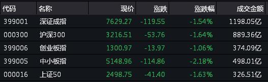 蓝筹领跌A股震荡回调,中小板指跌逾2%