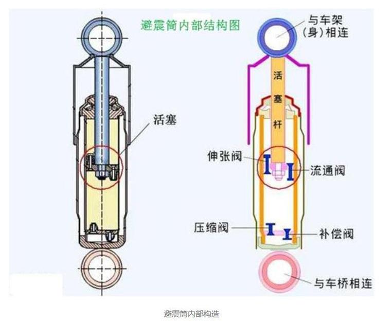 减震器阀片的工作原理_动车减震器的工作原理