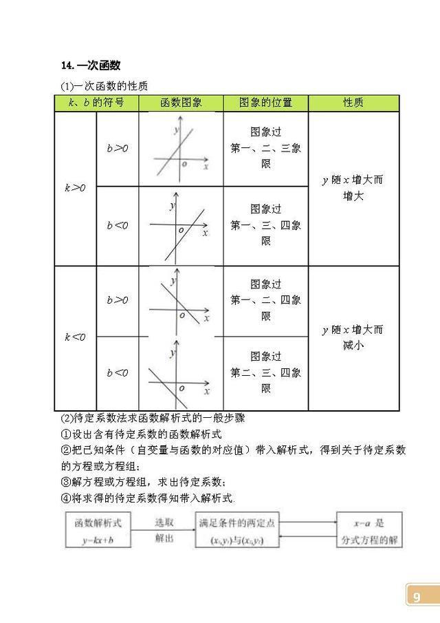 初中数学常考公式定律速记手册,快替孩子打印,记熟后考140+不难(责编保举:初中数学zsjyx.com)