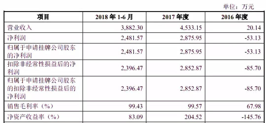 《碧蓝航线》开发商勇仕网络申请新三板挂牌   热点