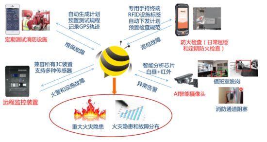 物联网如何促进消防系统的发展?