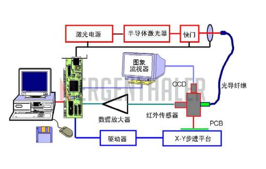 闭环控制的基本原理_闭环控制系统方框图