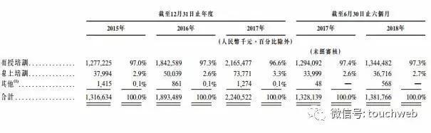 华图教育递交招股书:上半年营收近14亿曾欲借壳杨子新材