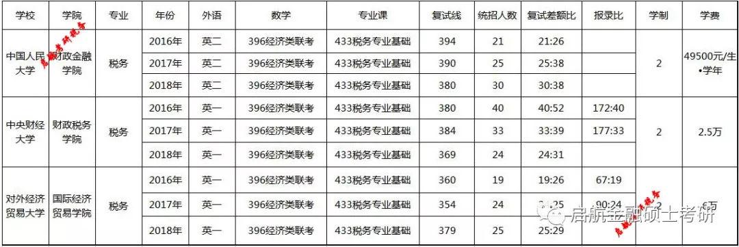 解析人民大学中央财经对外经济贸易433税务考研