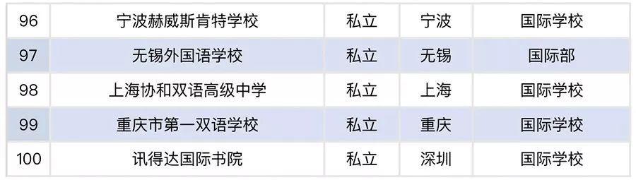 《2018年度中国大陆出国留学最强中学TOP100榜》