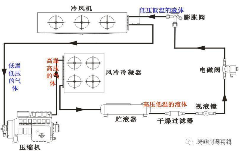 游戏 正文  4冷库制冷的流程图: 1,压缩机工作,排出高温高压的制冷剂图片