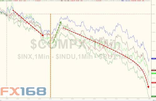 """""""恐慌指数""""飙升、美股再遭""""血洗"""" 年内涨幅回吐殆尽"""