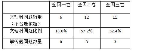 18年高考数学卷解读,这些变化需了解,为明年做准备(责编推荐:数学教案jxfudao.com/xuesheng)