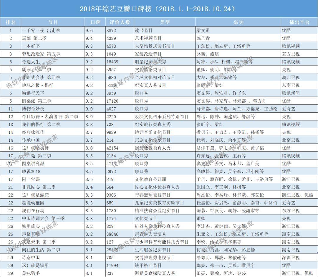 2018年32档综艺豆瓣评分过8,口碑、流量难两全