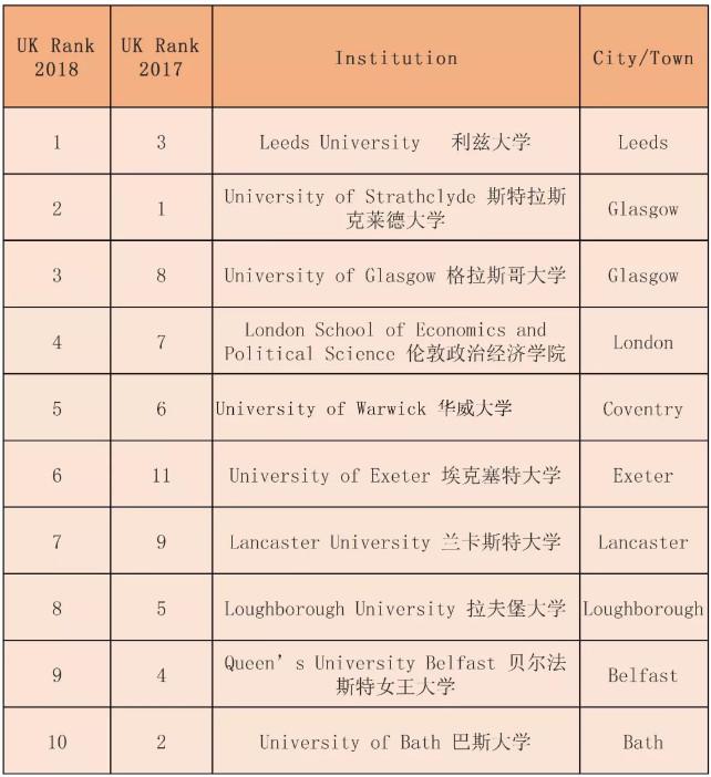 2019英国大学排行榜_2019QS英国大学排行榜