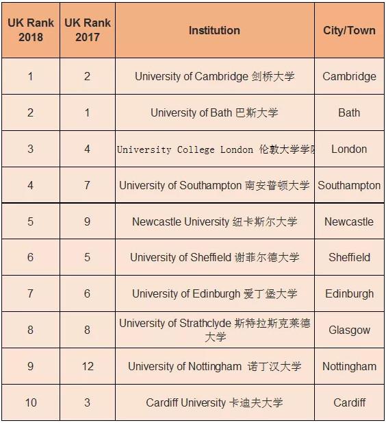 2019年英国uk排行榜_中国留学生自白书 为什么我在英国不愿回国 一定要