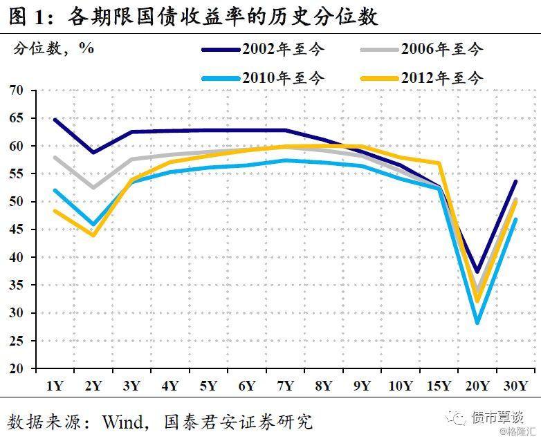 【国君固收】利率曲线没有想象中陡峭