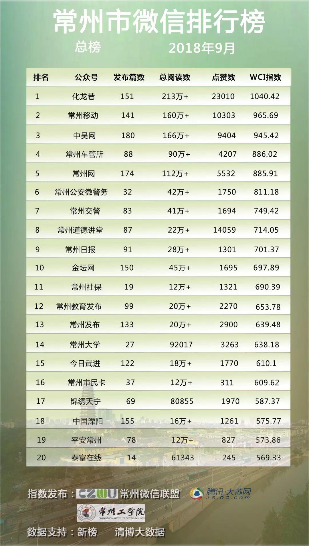 【權威發布】常州市微信排行榜月榜第16期(2018.9)